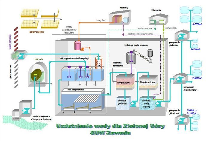 procesy oczyszczania wody w suw zawada